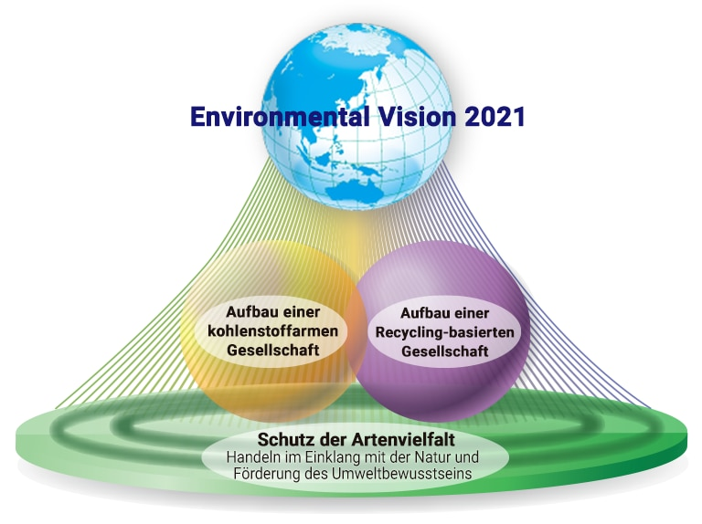 Diagramm: Environmental Vision 2021